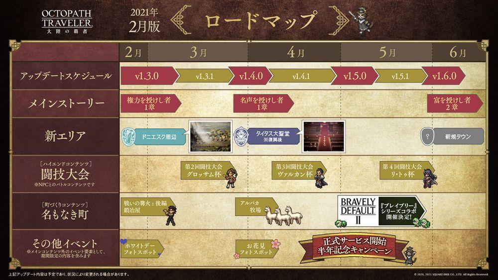 《歧路旅人:大陸的霸者》公開更新計畫 4 月下旬將與《Bravely》系列展開合作
